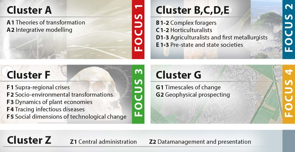 Cluster graphic