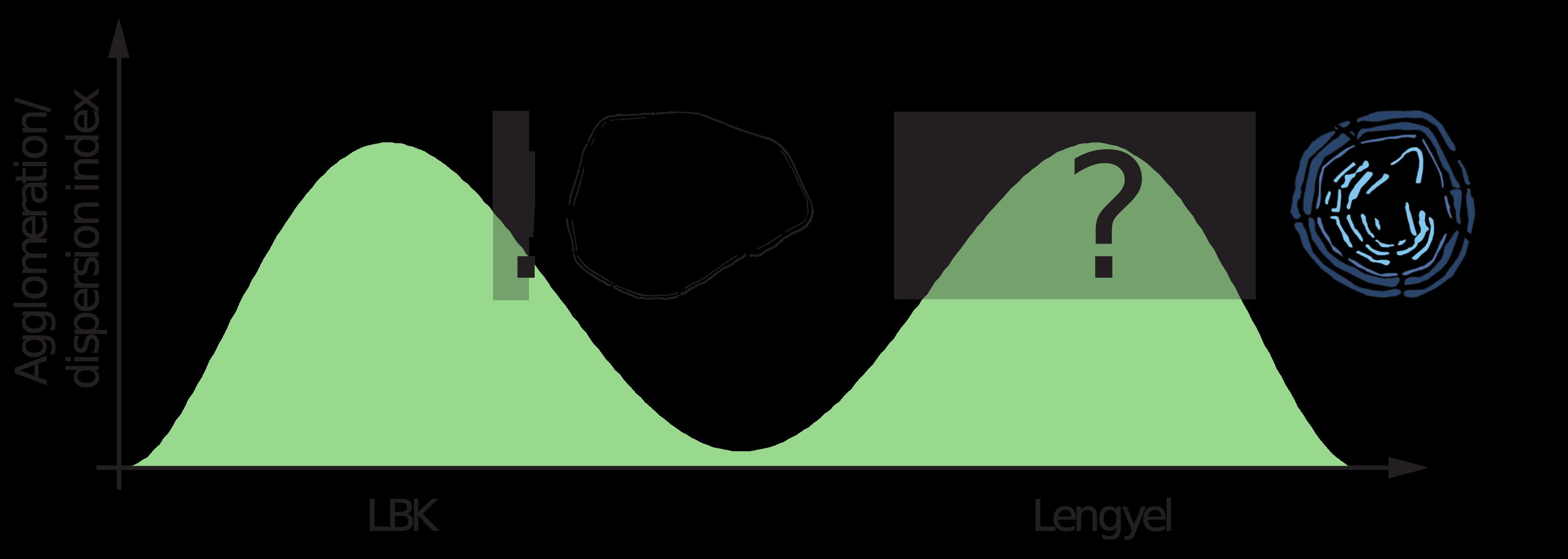 Die Entwicklung von Agglomerations- und Dispersionsprozessen in den LBK- und Lengyel-Phasen im Žitava-Tal