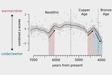 Climate curve