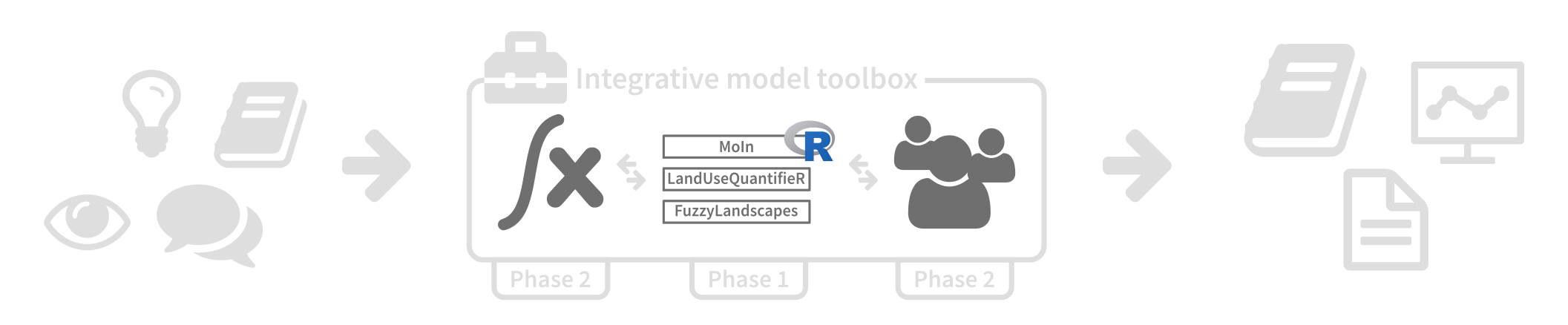 Model toolbox