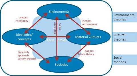 Grafik Theorien zu Transformationen