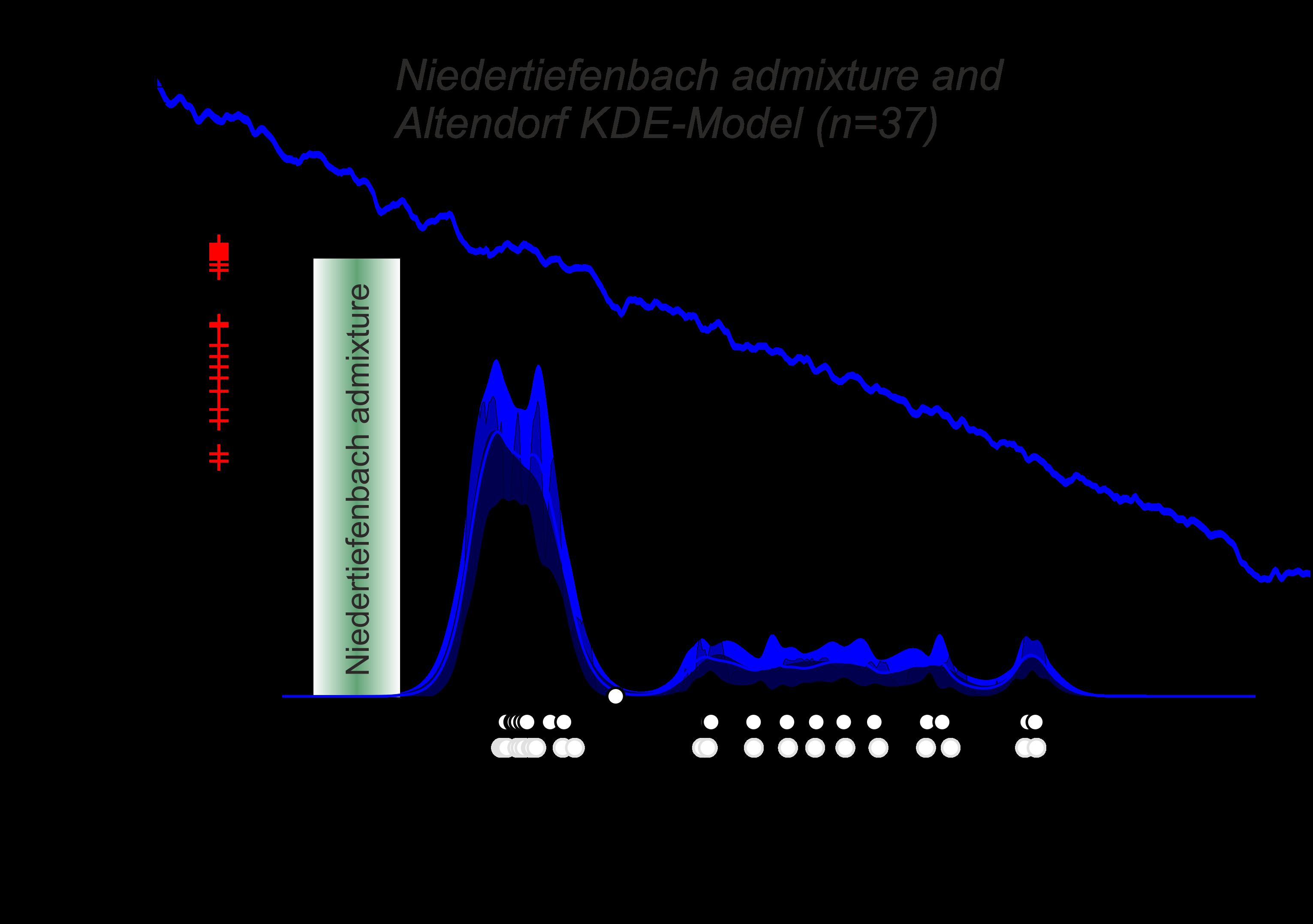 Datierungsmodell (KDE) für 37 Bestattungen aus dem Wartberg-Galeriegrab von Altendorf