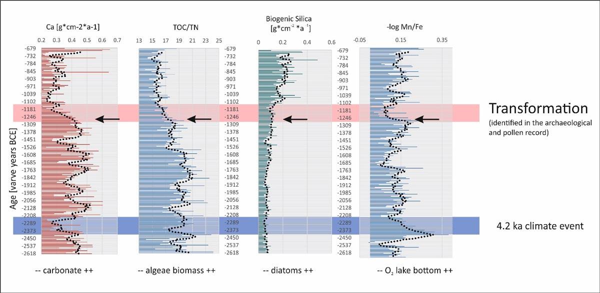 Grafik Elementgehalte und -verhältnisse Belauer See
