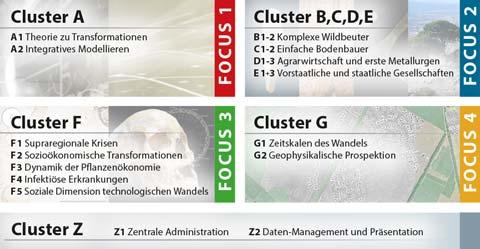 Cluster und Teilprojekte