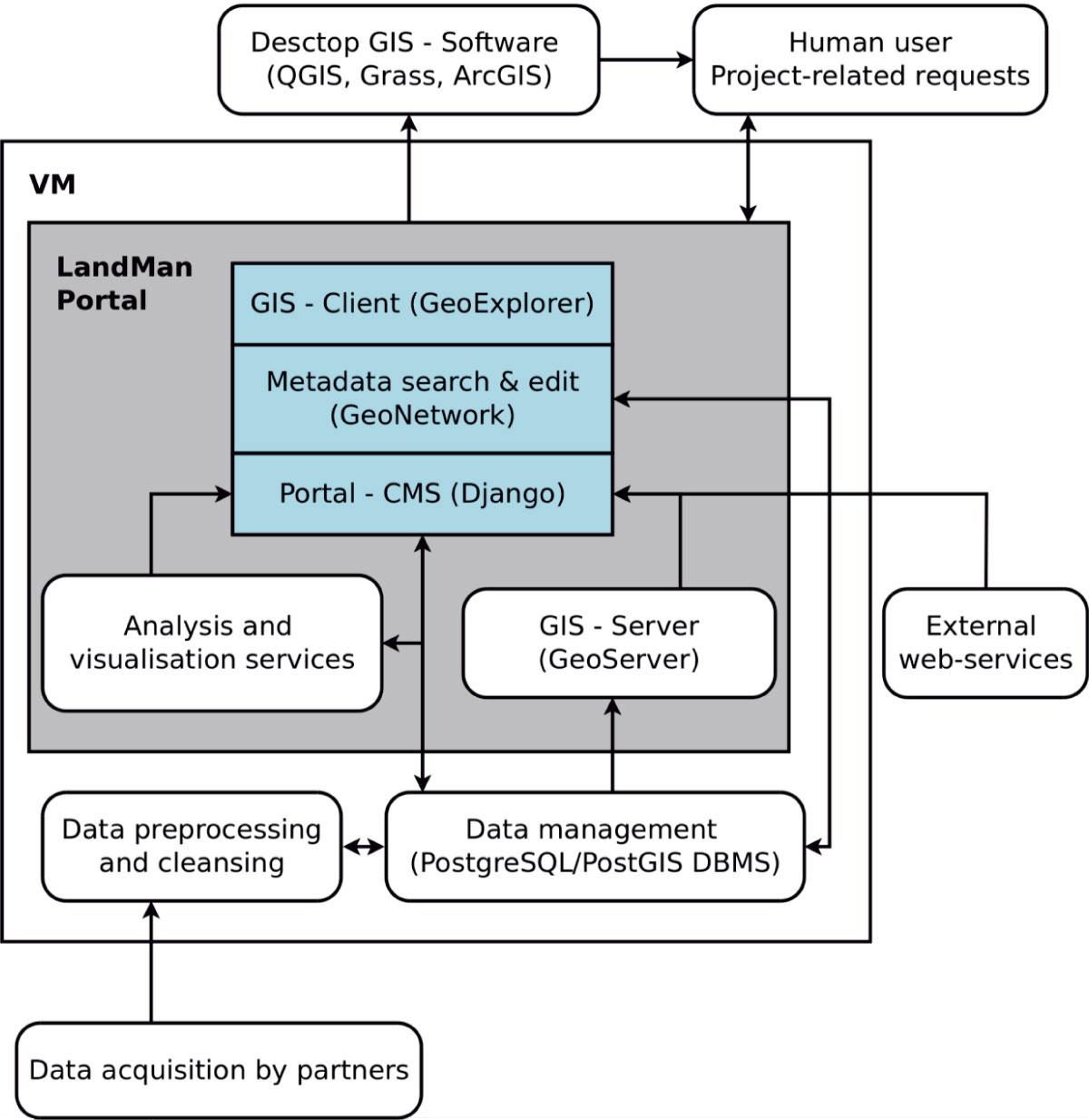 Struktur Datenportal