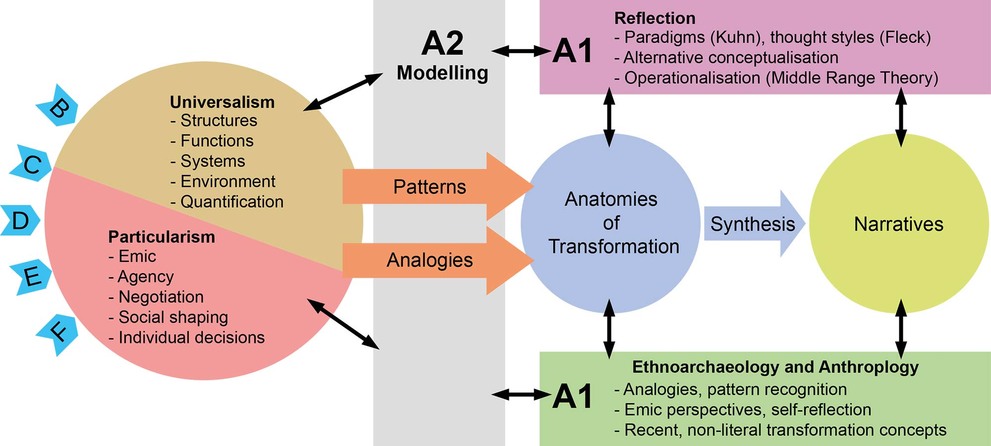 A1: Theories of Transformation in Prehistoric and Archaic Societies