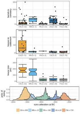 Transformations in settlements and burial communities in the Neolithic German loess zone
