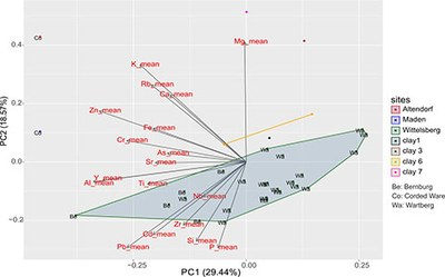 Principle Component Analysis (PCA) of the results from pottery analysis using a portable XRF device