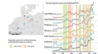 Results of a combined PCA of pollen data from selected pollen profiles